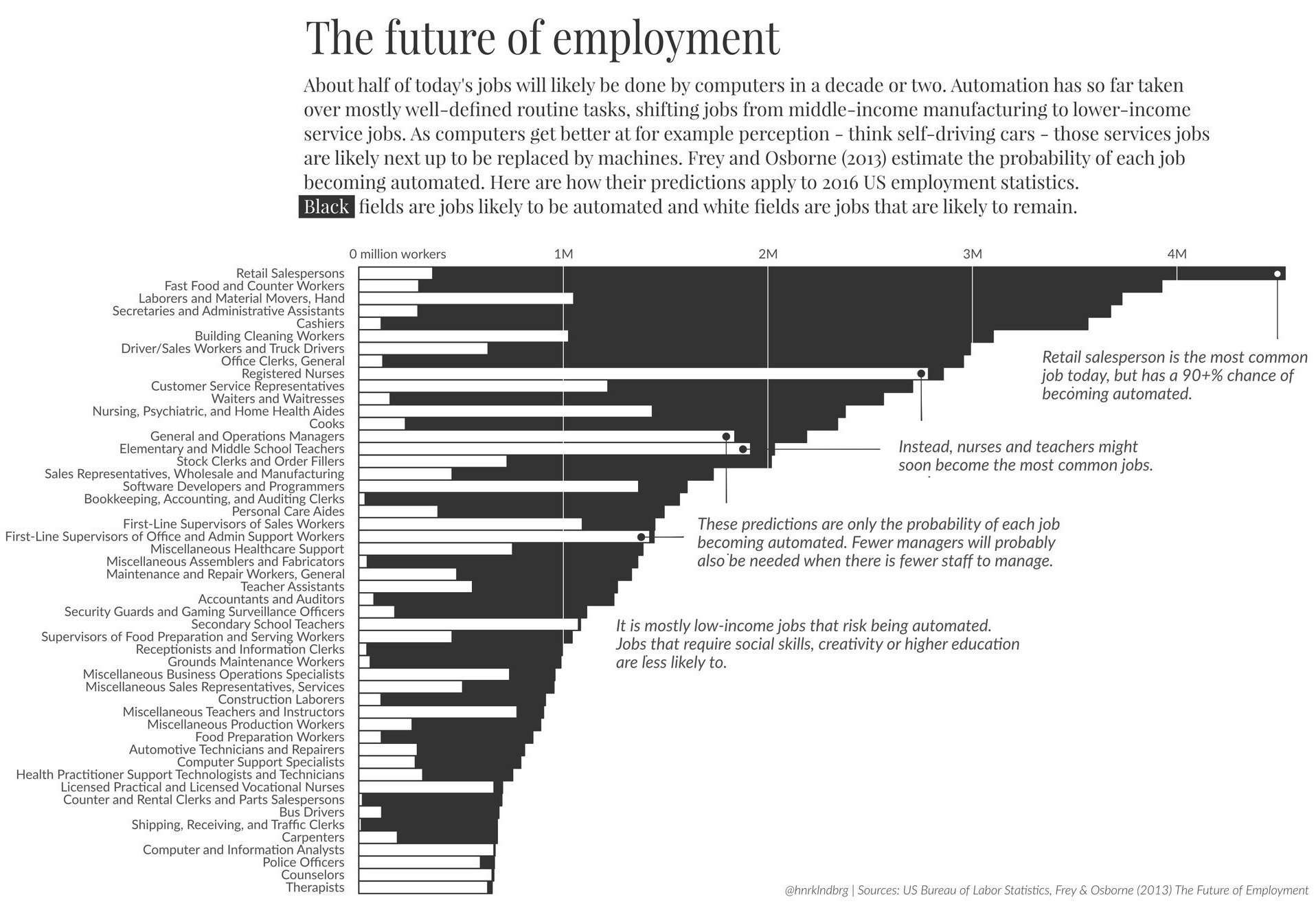 automation-and-unemployment-lolli-group-lavoro