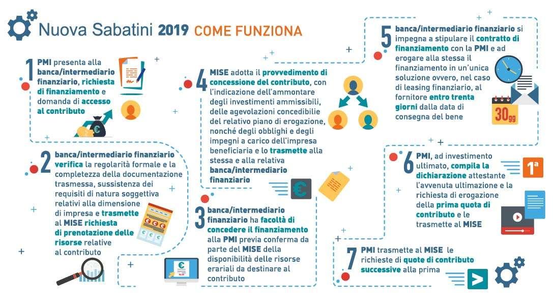 infografica2-NUOVA-SABATINI-lolli-group